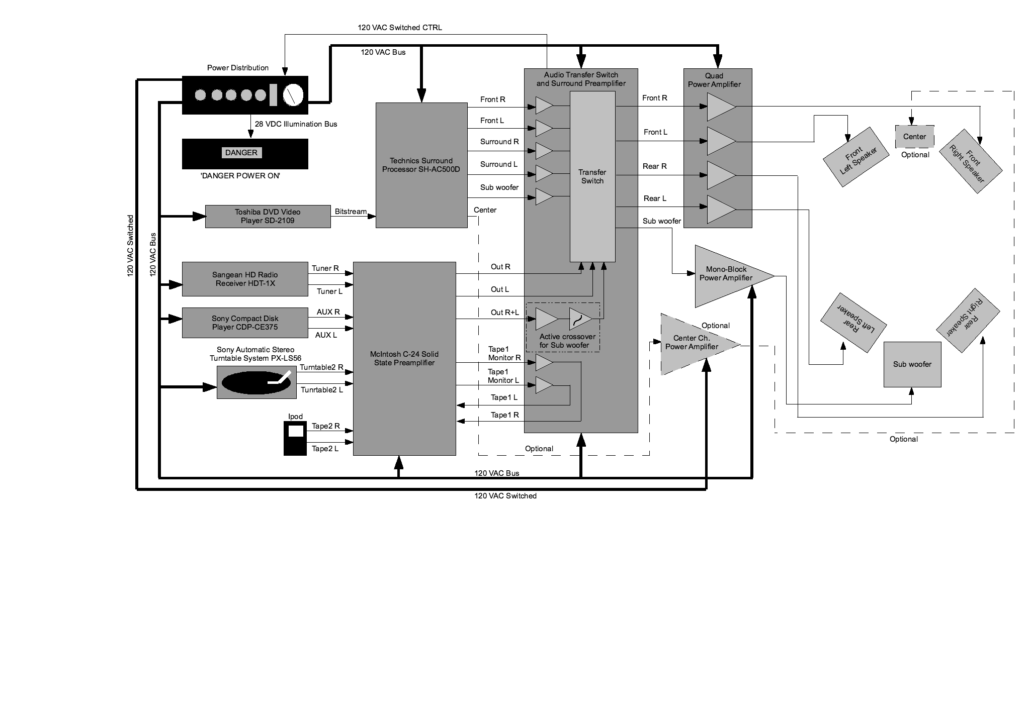 frankenstein_block_diagram frankenstein, a vacuum tube home theater system surround sound system wiring diagram at crackthecode.co